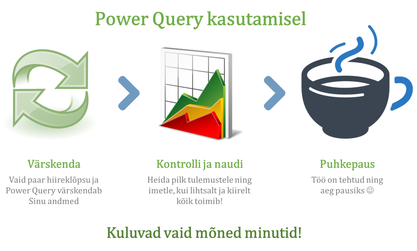 Power Query kasutamisel